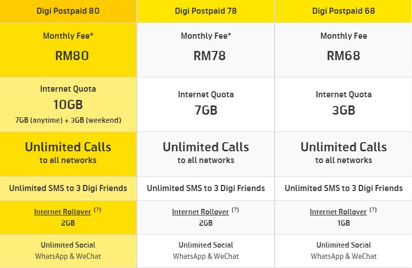 Sama seperti Cel First Gold dimana Pelan Digi Postpaid juga menawarkan 10 GB internet dengan hanya RM 80 sebulan cuma bezanya Pelan Digi Postpaid akan