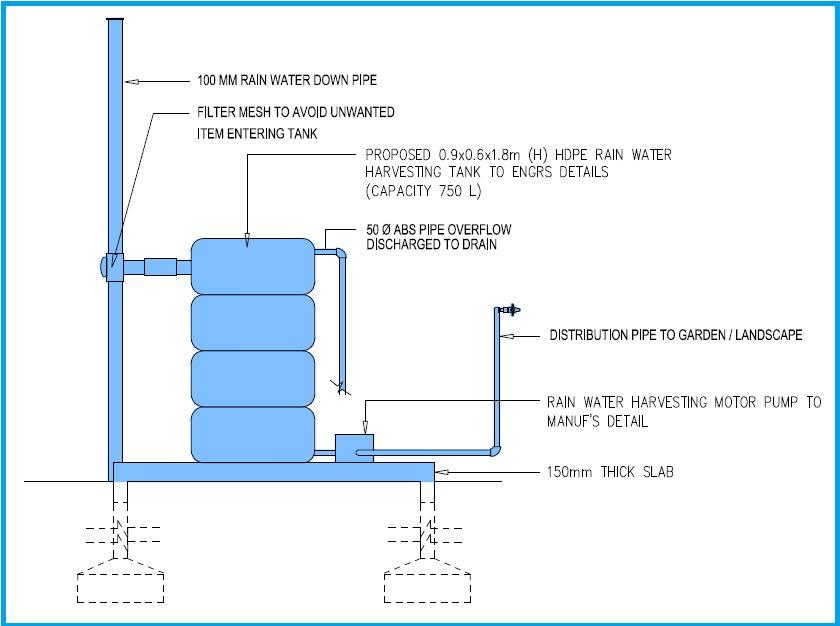 Sistem Pengumpulan dan Penggunaan Semula Air Hujan SPAH diwajibkan bagi pembinaan di Daerah Sepang kosnya boleh mencecah RM10 000