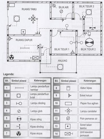 Lagenda symbol disediakan bersama sama pelan bentangan bagi menunjukkan symbol piawai alat kelengkapan dan alat tambah Rajah 5 menunjukkan contoh pelan