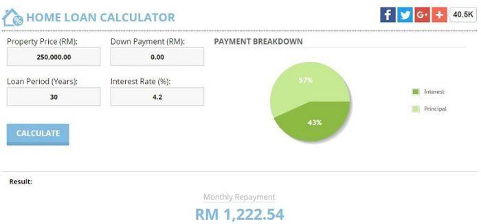 Sebelum Pembiayaan RM250 000 dengan kadar 4