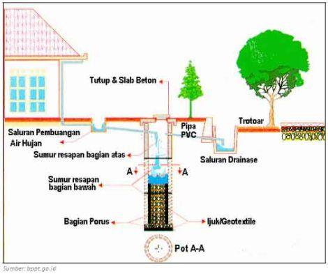 Mengenai air kota kota besar di Indonesia telah mengalami dua hal berlawanan misalnya di permukaan tanah banjir bisa mencapai atap seperti yang