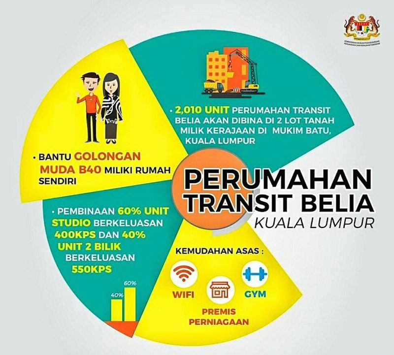 Pelan Rumah Kampung 2 Bilik Hebat Rumah Transit Belia Kuala Lumpur Di Tengah Bandar Kl Siap Perabot