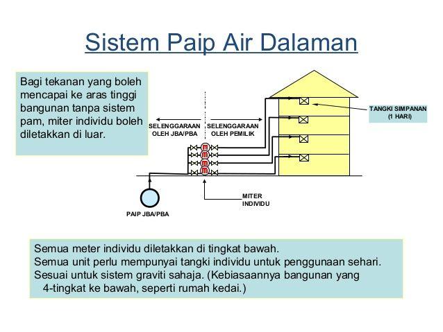 Pelan Rumah Kedai 3 Tingkat Terhebat Sistem Bekalan Air
