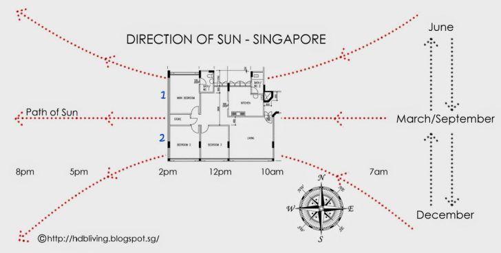 Kalau boleh pilih unit yang menghadap utara atau selatan bagi mengelakkan unit kediaman dari menghadap matahari petang barat atau pagi timur