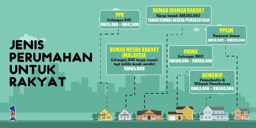 Antaranya PPR PPA1M serta Rumah Mesra Rakyat 1Malaysia Sumber 1M ficialpicitter OeCYLCdnfT