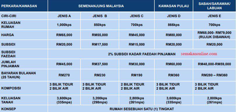 Pelan Rumah Pprt Sabah Meletup Hanya Rm150 Bulanan Jom Mohon Secara Line Rumah Mesra Rakyat Spnb