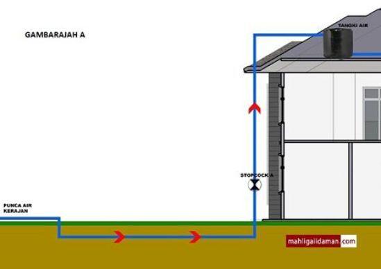 Menunjukkan keratan rentas sambungan asas perpaipan yang biasa bagi sesebuah Air daripada punca air utama contohnya yang dibekalkan oleh syarikat
