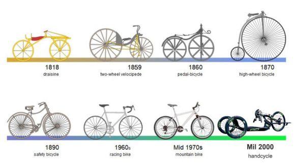 Perubahan reka bentuk basikal