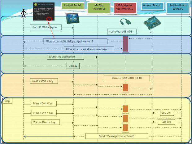 USB Bridge App Inventor 2 DEMO 1 4 Muat turun APK untuk Android Aptoide
