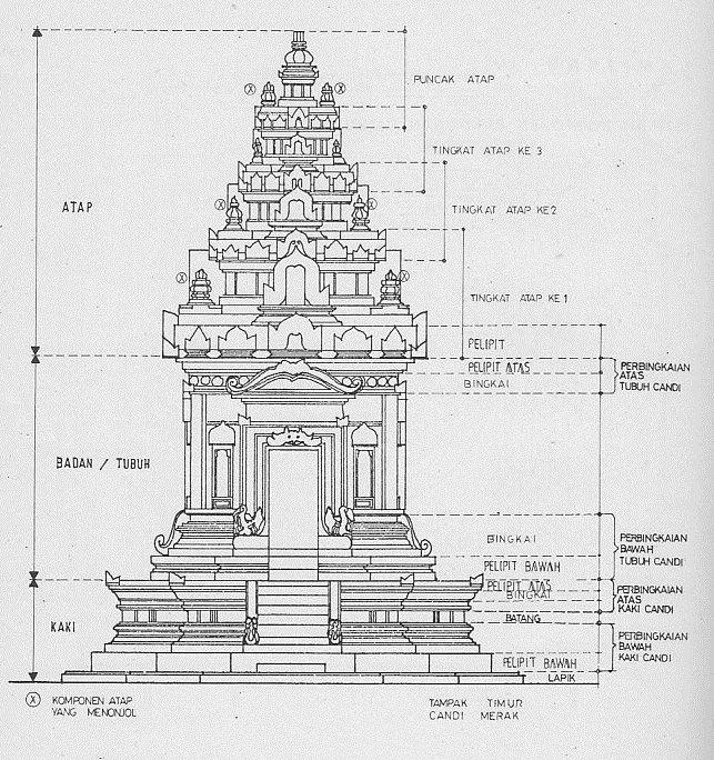 Mengenal Candi Hindu dan Candi Buddha