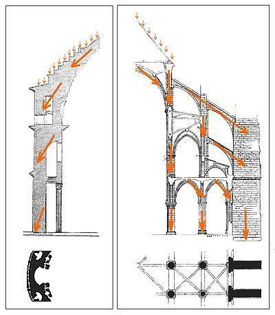 Beban dalam struktur tersebut dihantar terus ke dinding Peringkat seterusnya dalam pembangunan gerbang datang dalam seni bina Gothik pembina yang mencipta