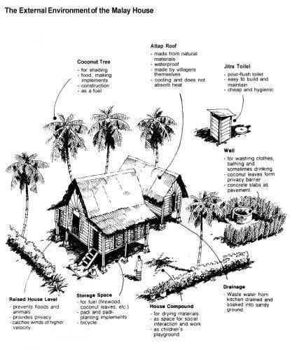 """Susun atur Menarik Rumah Sederhana Baik orang Melayu Memang Genius """" Ini 4 Sebab Mengapa Rumah Melayu"""